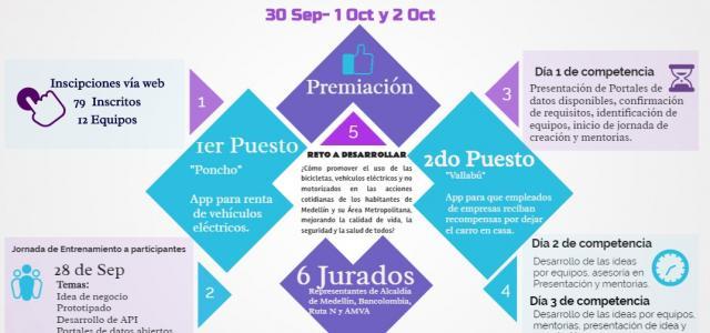 Emprendedores usaron APIS para responder el reto ¿Cómo promover el uso de las bicicletas, vehículos eléctricos y no motorizados en las acciones cotidianas de los habitantes de Medellín y su Área Metropolitana, mejorando la calidad de vida, la seguridad y la salud de todos?